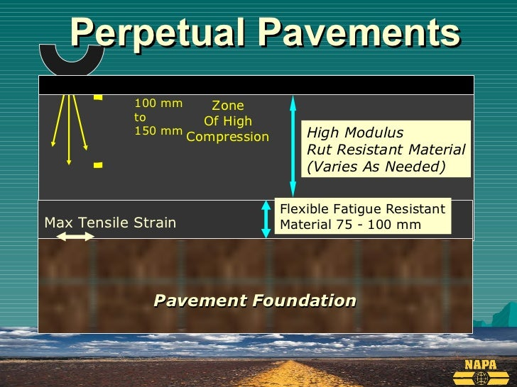 perpetual pavement Hear about the latest research the ucprc is conducting into asphalt pavements  for caltrans, the federal highway administration, the federal.