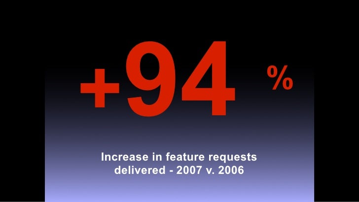 +94                            %  Increase in feature requests   delivered - 2007 v. 2006