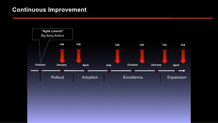 "Continuous Improvement             ""Agile Launch""           Big Bang Rollout                        144     146           ..."