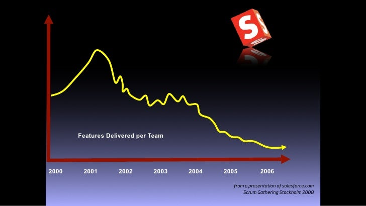 Features Delivered per Team     2000    2001       2002       2003   2004   2005          2006                            ...
