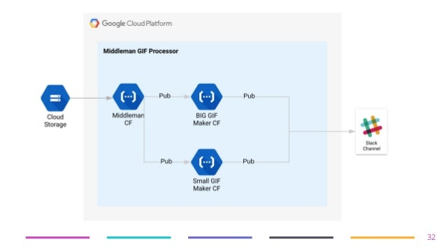 Going Microserverless on Google Cloud @ mabl