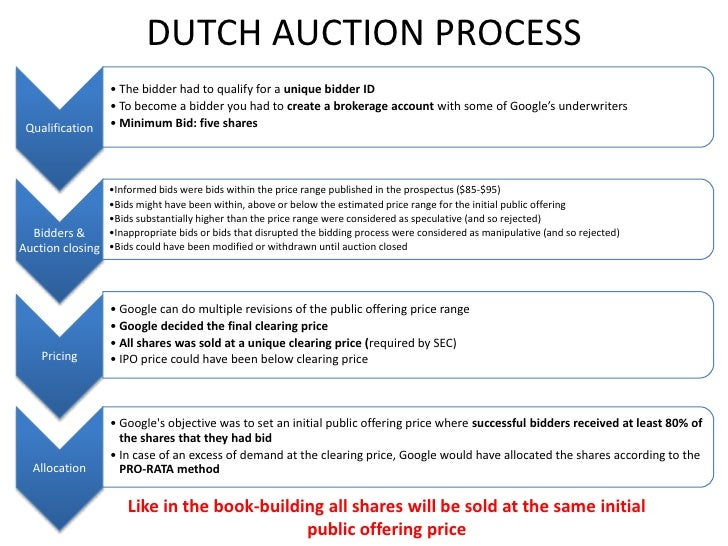 Google ipo dutch auction 2020