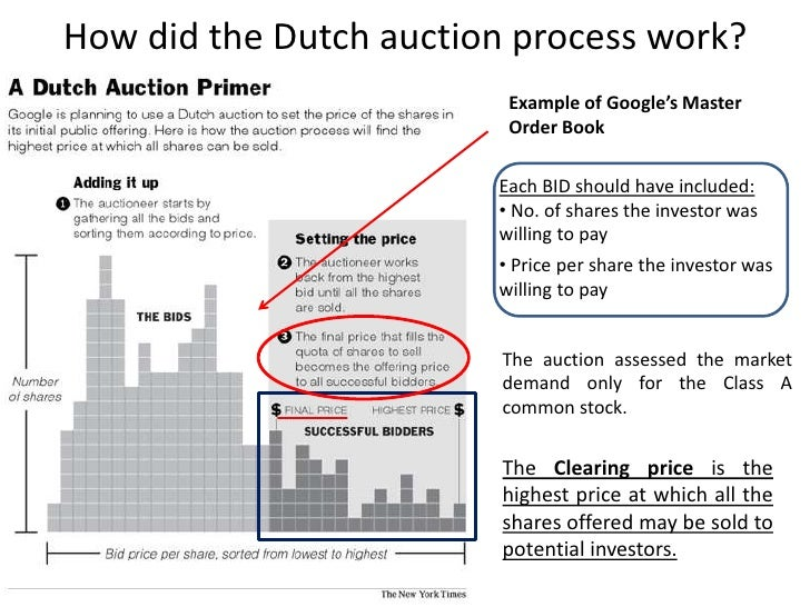 Why have a dutch auction ipo
