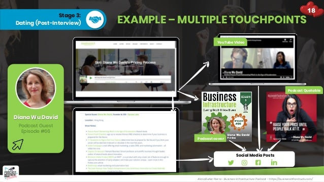 Stage 3: Dating (Post-Interview) EXAMPLE – MULTIPLE TOUCHPOINTS Alicia Butler Pierre - Business Infrastructure Podcast – h...