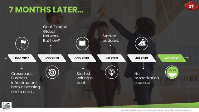 7 MONTHS LATER… Dec 2017 Jan 2018 Jan 2018 Jul 2018 Jul 2019 Crossroads. Business Infrastructure both a blessing and a cur...