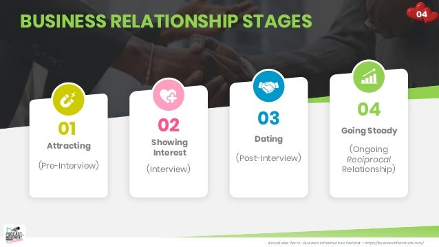 Alicia Butler Pierre - Business Infrastructure Podcast – https://businessinfrastructure.tv/ BUSINESS RELATIONSHIP STAGES 0...