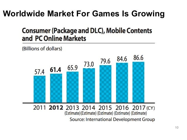 10  Worldwide Market For Games Is Growing
