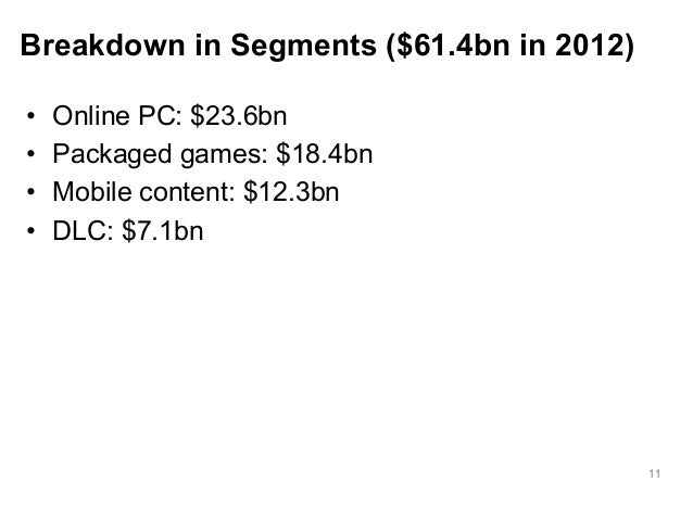 11  Breakdown in Segments ($61.4bn in 2012)  • Online PC: $23.6bn  • Packaged games: $18.4bn  • Mobile content: $12.3bn  •...