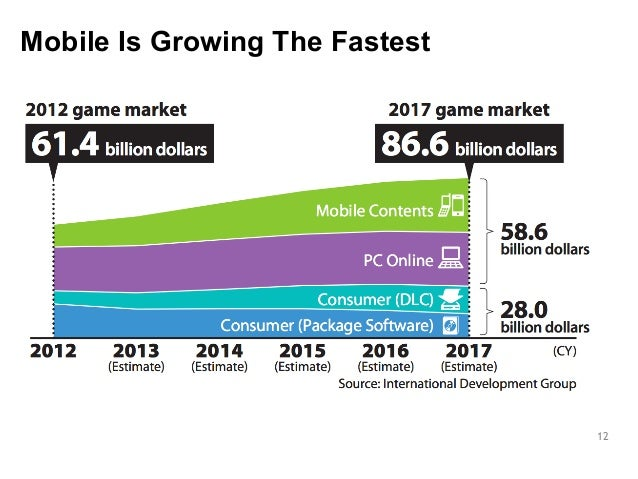 12  Mobile Is Growing The Fastest