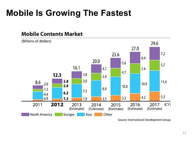 13  Mobile Is Growing The Fastest