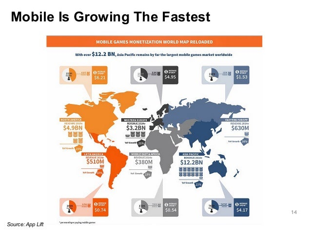 14  Mobile Is Growing The Fastest  Source: App Lift
