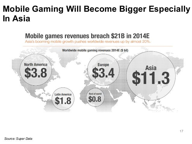 Mobile Gaming Will Become Bigger Especially  In Asia  17  Source: Super Data