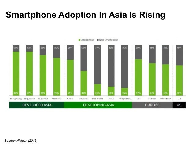 Smartphone Adoption In Asia Is Rising  Source: Nielsen (2013)