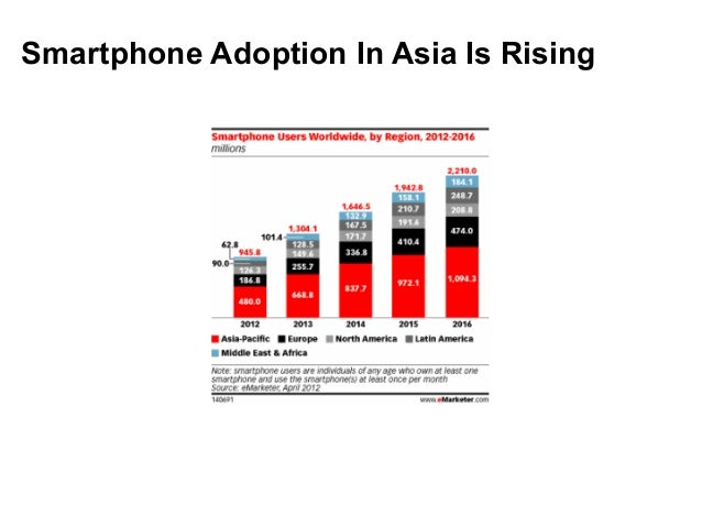 Smartphone Adoption In Asia Is Rising