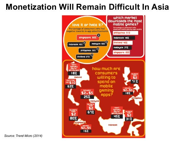 Monetization Will Remain Difficult In Asia  Source: Trend Micro (2014)