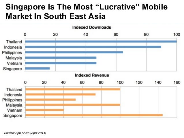 """Singapore Is The Most """"Lucrative"""" Mobile  Market In South East Asia  Source: App Annie (April 2014)"""