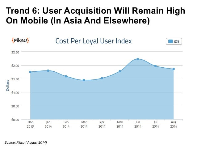 Trend 6: User Acquisition Will Remain High  On Mobile (In Asia And Elsewhere)  Source: Fiksu ( August 2014)