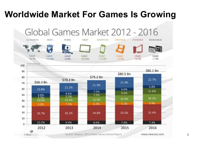 8  Worldwide Market For Games Is Growing