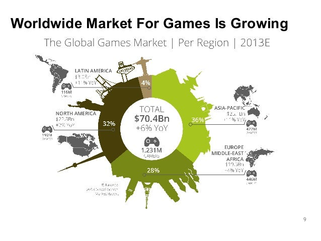 9  Worldwide Market For Games Is Growing