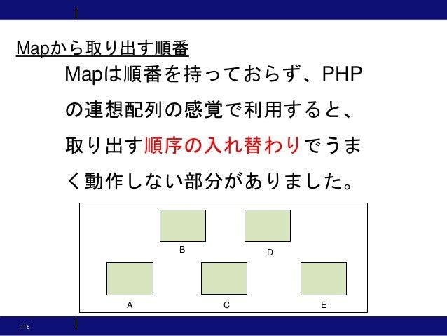 116 Mapは順番を持っておらず、PHP の連想配列の感覚で利用すると、 取り出す順序の入れ替わりでうま く動作しない部分がありました。 B A D EC Mapから取り出す順番
