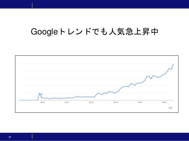27 Googleトレンドでも人気急上昇中
