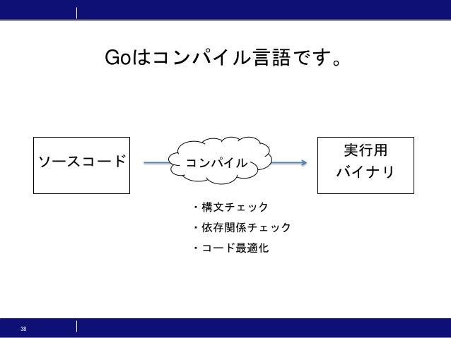 38 Goはコンパイル言語です。 ソースコード 実行用 バイナリ コンパイル ・構文チェック ・依存関係チェック ・コード最適化