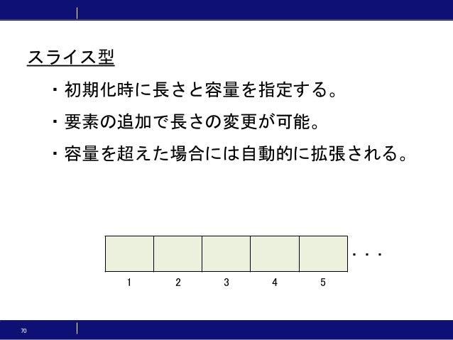 70 ・初期化時に長さと容量を指定する。 ・要素の追加で長さの変更が可能。 ・容量を超えた場合には自動的に拡張される。 ・・・ 1 2 3 4 5 スライス型