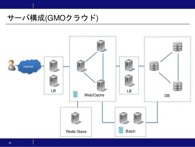 サーバ構成(GMOクラウド) 97 Internet LB LB Web/Cache DB BatchRedis-Slave