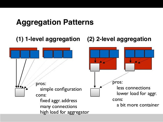 Pattern of 2-level aggr. w/ Fluentd 1. Network transferring 2. Container log & tail