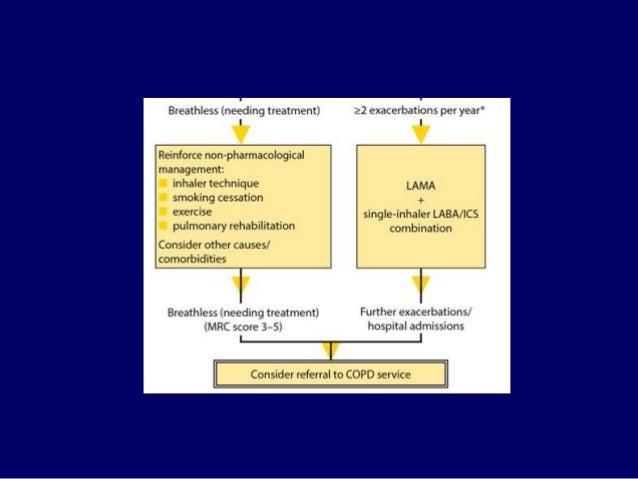 COPD thường có nhiều bệnh khác đồng mắc và ảnh hưởng đến tiên lượng. Nói chung, sự hiện diện của bệnh đồng mắc k...