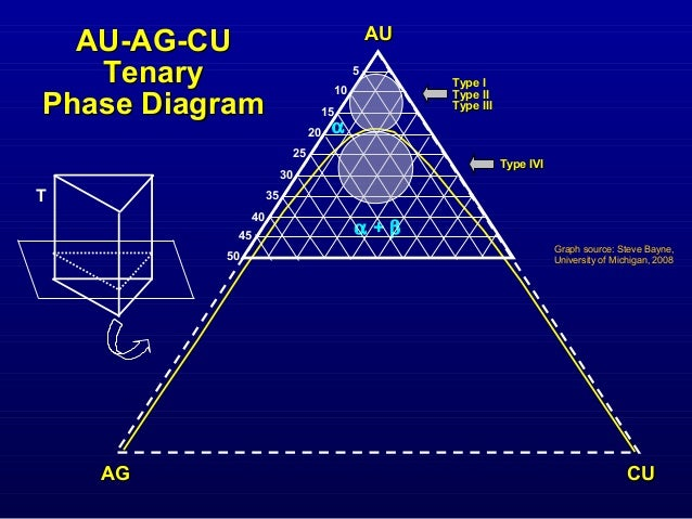 gold silver copper phase diagram gold alloys ppt  gold alloys ppt
