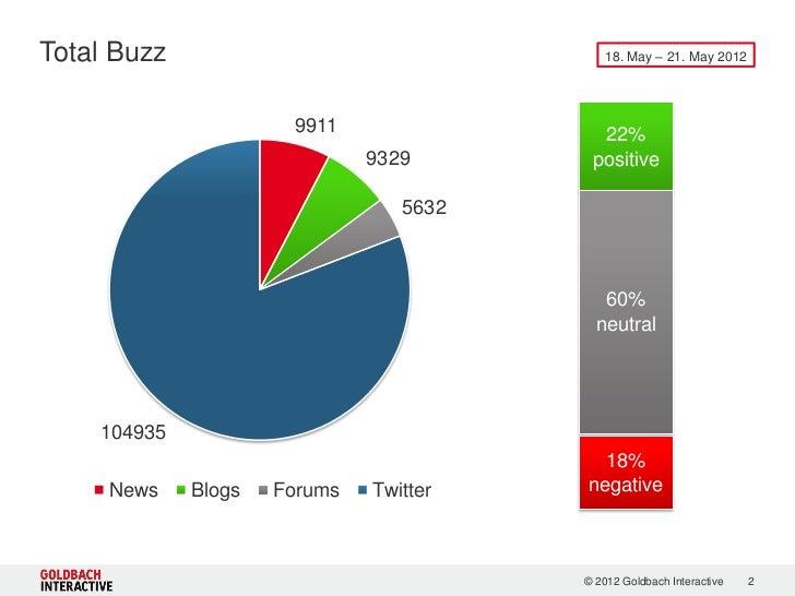Facebook IPO Buzz Report Slide 2