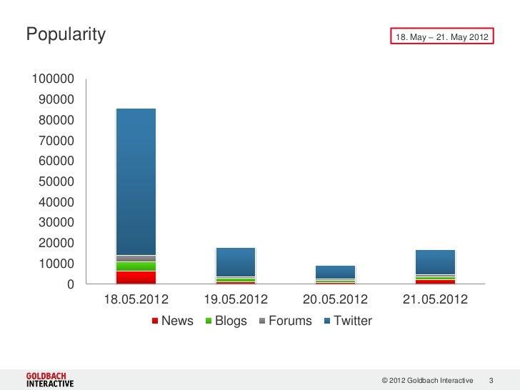 Facebook IPO Buzz Report Slide 3