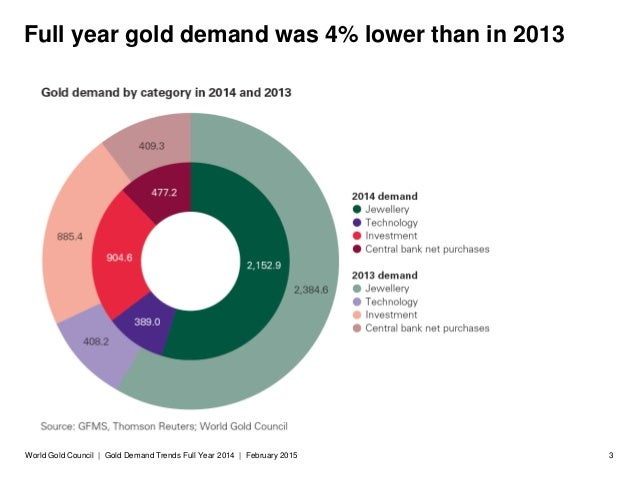 Gold demand trends 2014