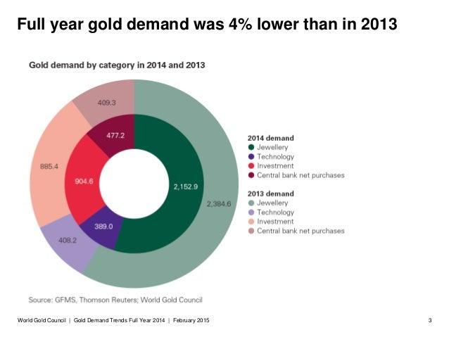 Gold demand trends 2014