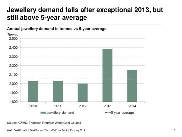World Gold Council: Gold demand trends full year 2014 - photo#34