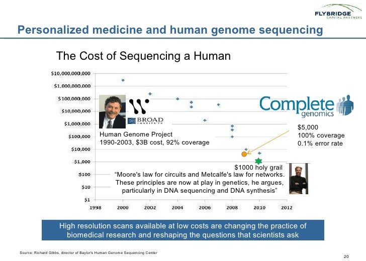 Personalized medicine and human genome malvernweather Choice Image