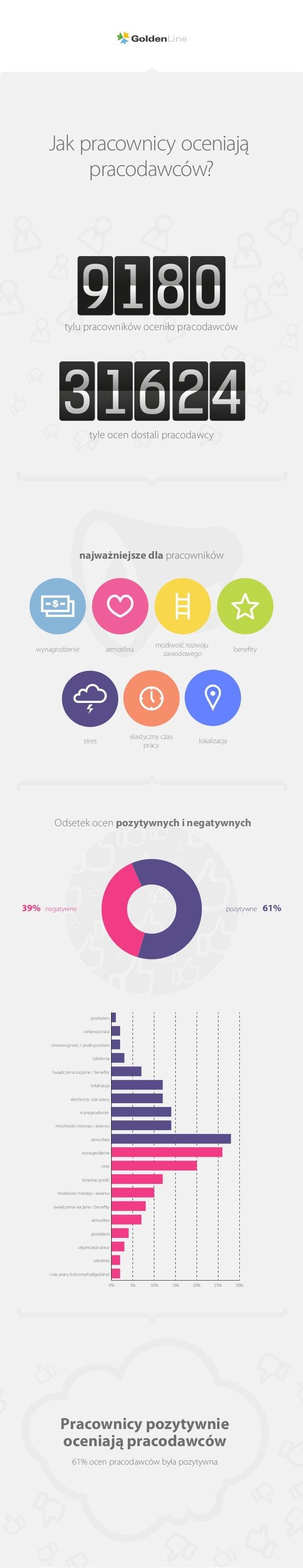 najważniejsze dla pracowników Odsetek ocen pozytywnych i negatywnych 0% 5% 10% 15% 20% 25% 30% czas pracy (sztywny/nadgodz...