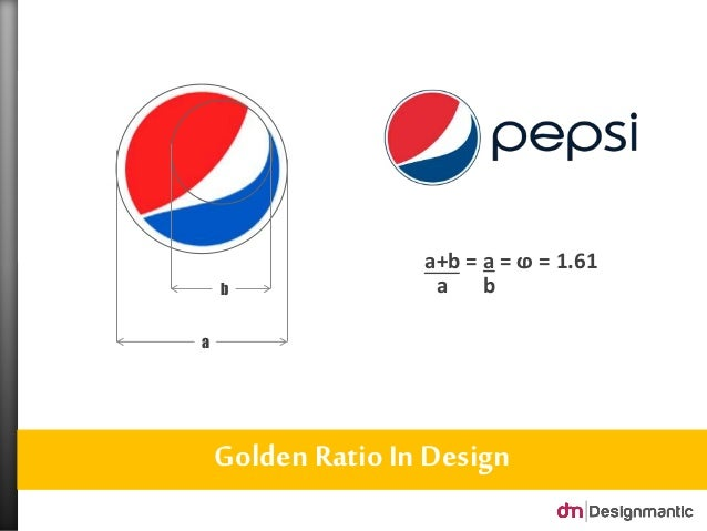 Golden Ratio In Design b a b a+b = a =  = 1.61 a ...