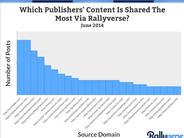 Rallyverse Confidential — Do Not Distribute 24 If you're looking for guidance on what the right mix of content is for your...
