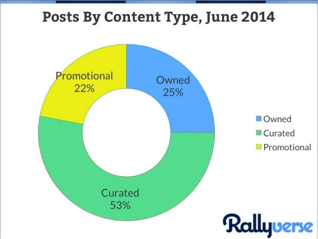 While not quite 30/ 60/ 10, Rallyverse marketers on average used a strategy that was fairly in line with those ratios, alb...