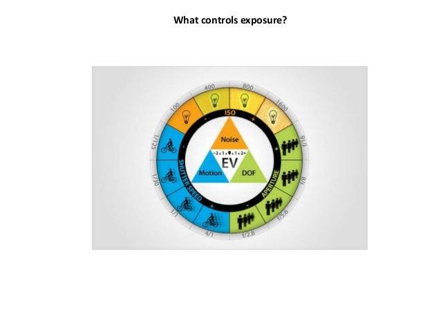 What controls exposure?