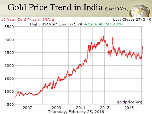 Gold Price Fluctuation