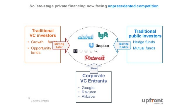 • Hedge funds • Mutual funds So late-stage private financing now facing unprecedented competition Source: CB Insights 12 T...