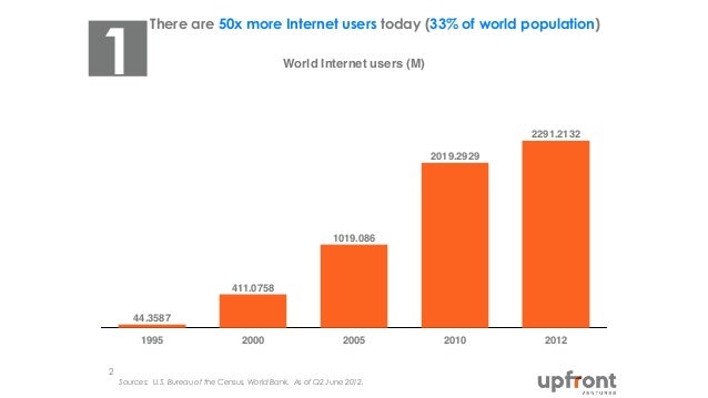 There are 50x more Internet users today (33% of world population) Sources: U.S. Bureau of the Census, World Bank. As of Q2...