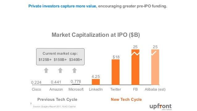 Facebook ipo market capitalization
