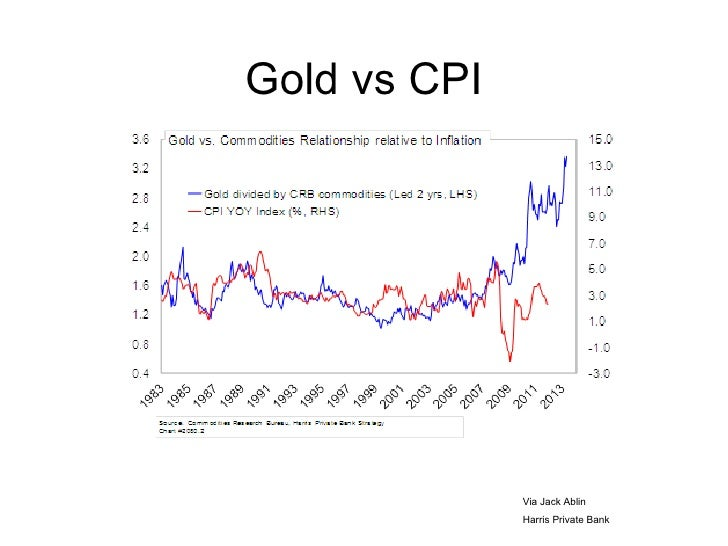 Gold vs CPI              Via Jack Ablin              Harris Private Bank