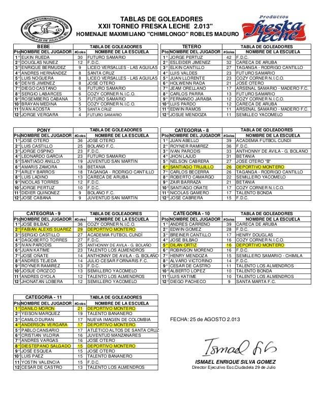 PtoNOMBRE DEL JUGADOR #Goles NOMBRE DE LA ESCUELA Pto NOMBRE DEL JUGADOR #Goles NOMBRE DE LA ESCUELA 1° ELKIN RUEDA 30 FUT...