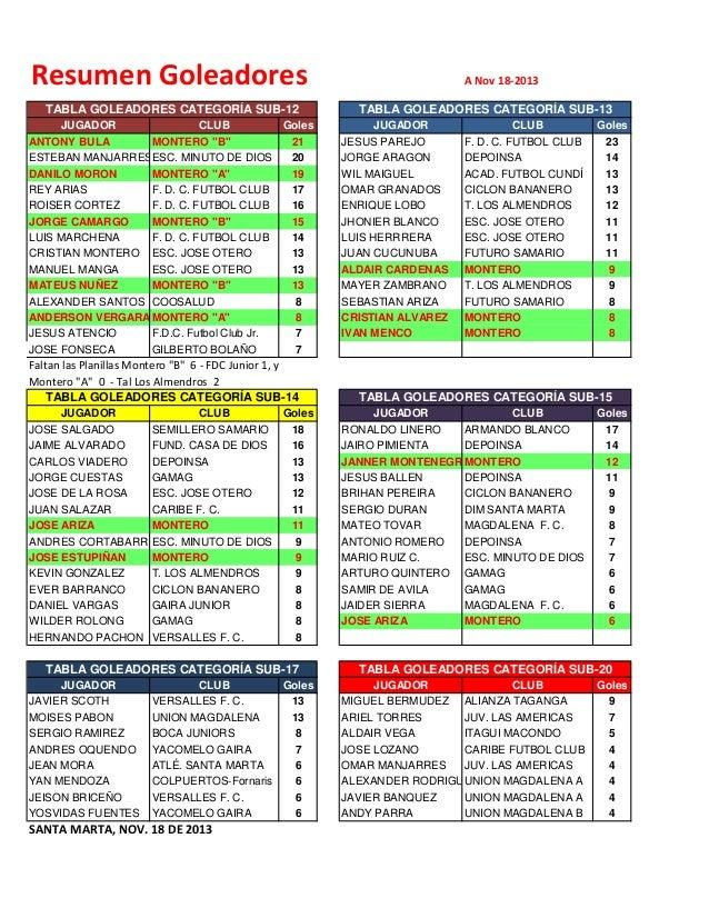 """Resumen Goleadores TABLA GOLEADORES CATEGORÍA SUB-12 JUGADOR CLUB Goles ANTONY BULA MONTERO """"B"""" 21 ESTEBAN MANJARRESESC. M..."""