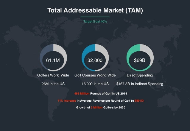 ‹#› Total Addressable Market (TAM) Target Goal 40% 61.1M 32,000 $69B Golfers World Wide  26M in the US 465 Million Rounds ...